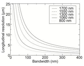 光源のバンド幅とOCTの奥行き分解能