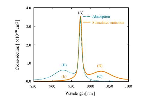Yb ファイバーの吸収断面積と誘導放出断面積